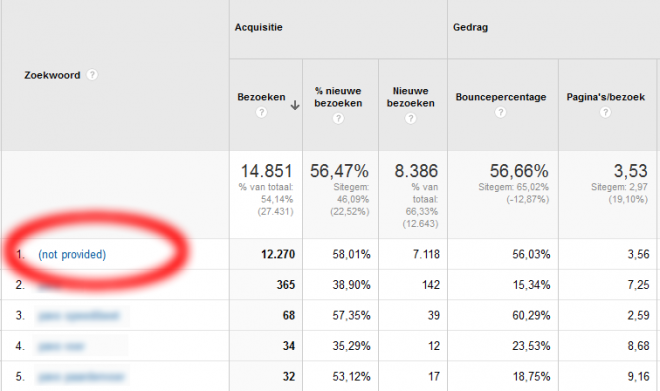 not provided voorbeeld Google Analytics