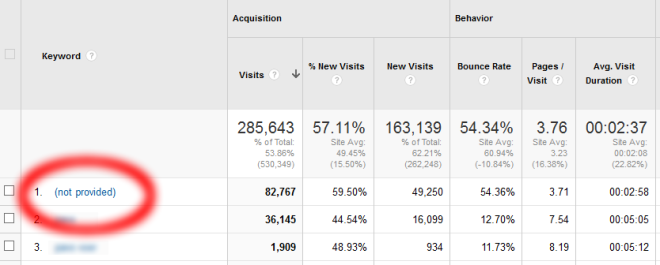 Not Provided in Google Analytics-GA-EN