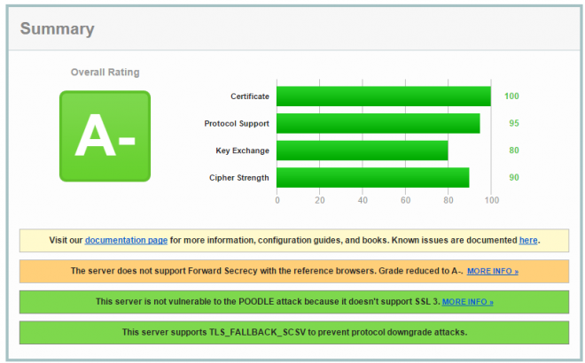 SSL report SEO Effect