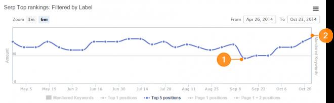 Google Rank meting: SEO Effect