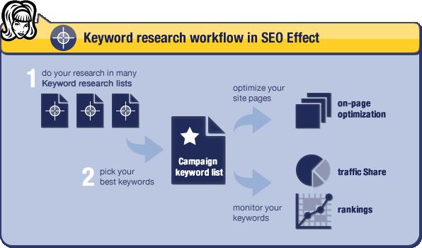 keyword research SEO Effect