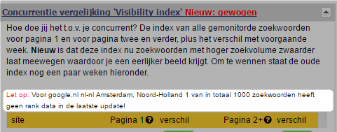 rank notes visibility index nl