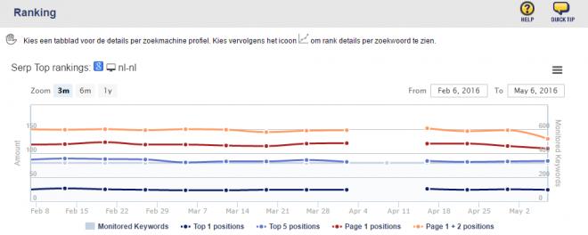 seo effect rankings ontbrekende data