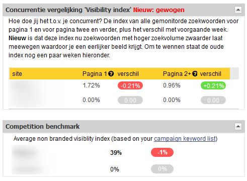 verschil oude concurrentie index en nieuwe visibility index