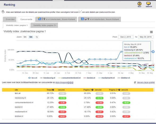 visbility index BBC en concurrenten 6 maanden