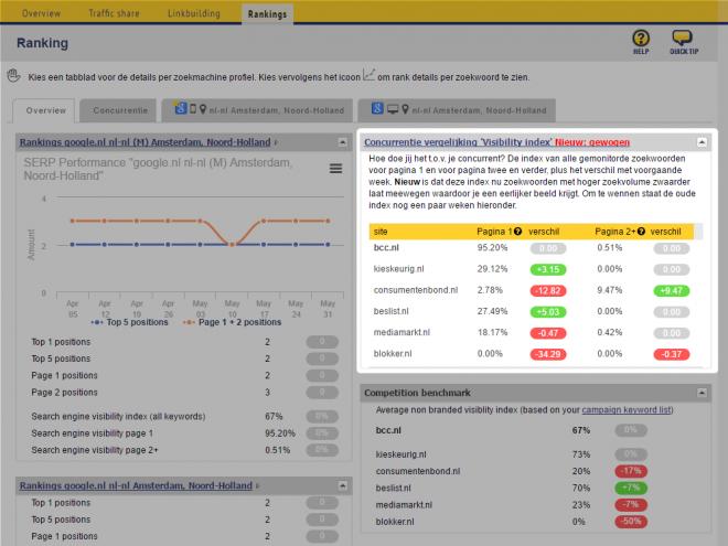 visbility index BCC overzicht