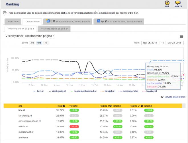 Voorbeeld organic search zichtbaarheidsindex concurrentie