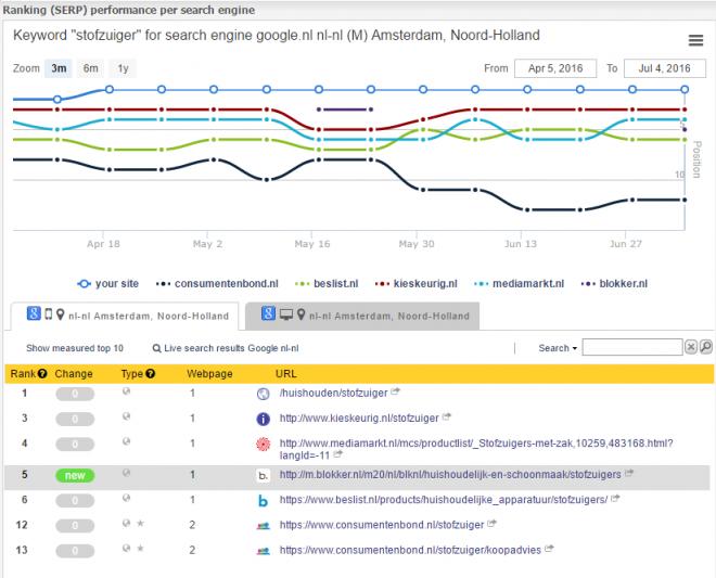 serps m.blokker; nu ook subdomain anders dan www gedetecteerd.