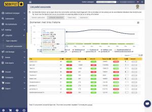 Linkprofiel concurrentie - SEO Effect