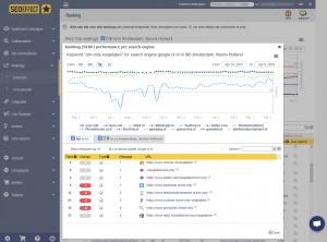 ranking concurrentie details - seoeffect