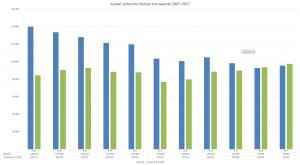 Onderzoek RAI naar aantal verkochte fietsen en waarde 2007-2017