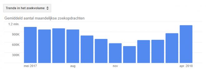 trends zoekvolumes fietsbranche - SEO onderzoek SEO Effect